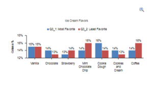 Red and blue bar graph example