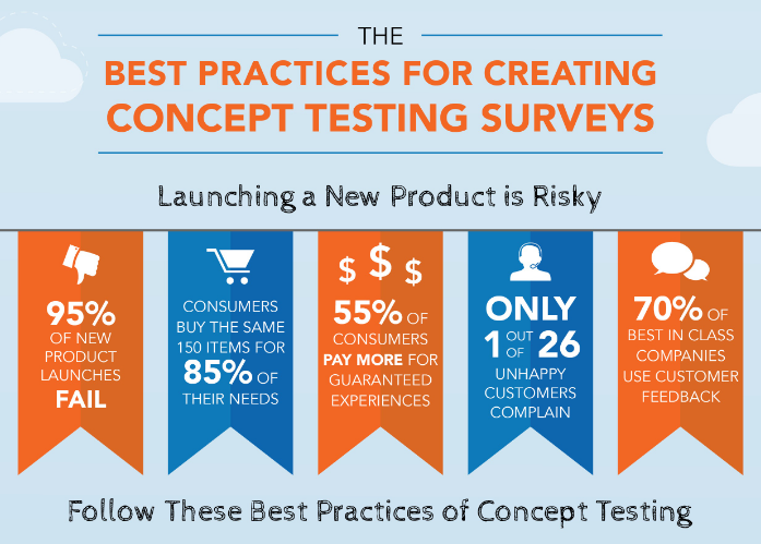 Best Practices for Creating Concept Testing Surveys